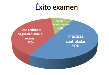 El éxito de un examen práctico de ofimática se basa un 10% en la suerte, un 40% en la teoría y un 50% en la práctica