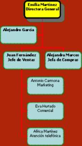 organigrama fase 5